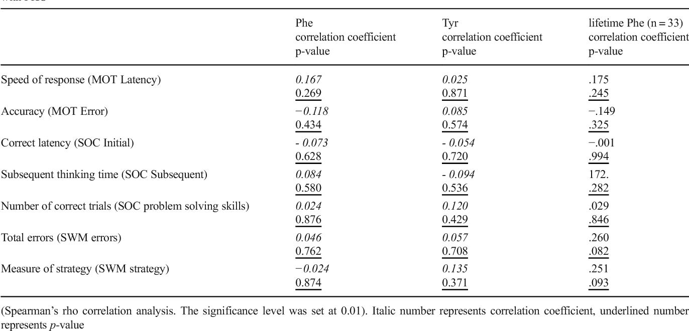 Table 6 Correlation coefficients and p-values between blood Phe-, Tyr levels, lifetime Phe level (n = 33) and CANTAB test results in adult patients with PKU