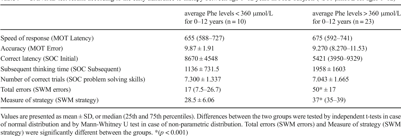 Table 7 CANTAB test results according to the early adherence to therapy between age 0–12 years in PKU subjects (<360 μmol/L for ages 0–12)