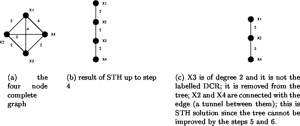 Figure 4 from Distributed core multicast (DCM): a multicast