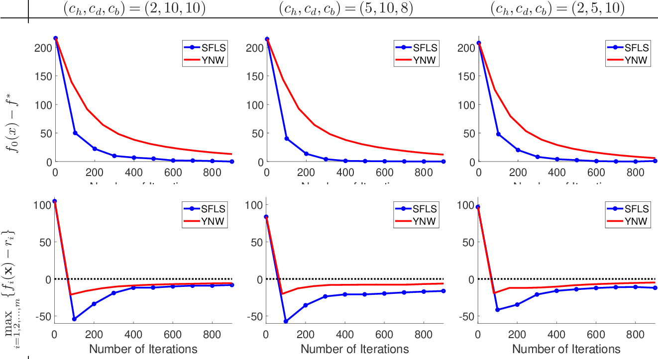 Figure 1 for A Data Efficient and Feasible Level Set Method for Stochastic Convex Optimization with Expectation Constraints