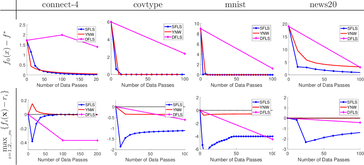 Figure 3 for A Data Efficient and Feasible Level Set Method for Stochastic Convex Optimization with Expectation Constraints