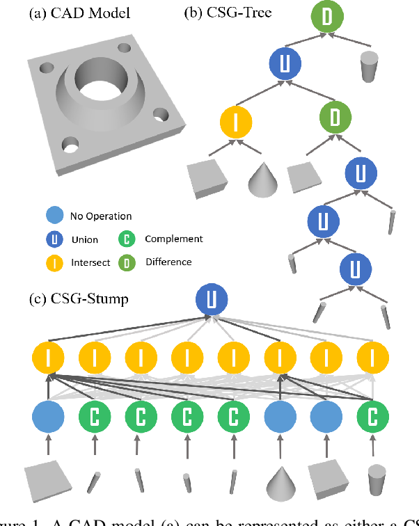 Figure 1 for CSG-Stump: A Learning Friendly CSG-Like Representation for Interpretable Shape Parsing