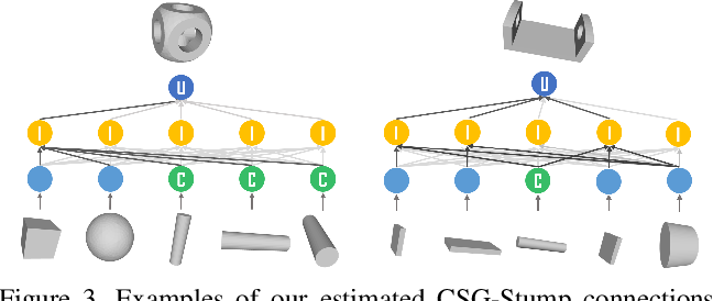 Figure 4 for CSG-Stump: A Learning Friendly CSG-Like Representation for Interpretable Shape Parsing
