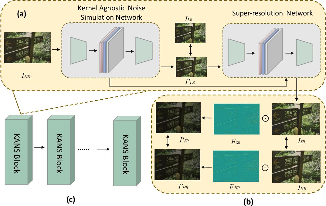 Figure 3 for Kernel Agnostic Real-world Image Super-resolution
