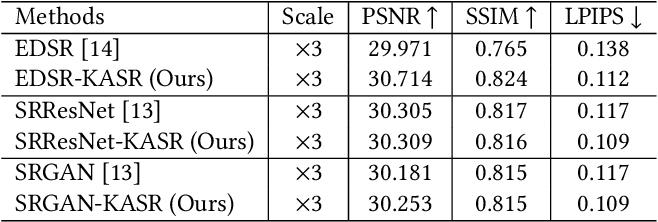Figure 4 for Kernel Agnostic Real-world Image Super-resolution