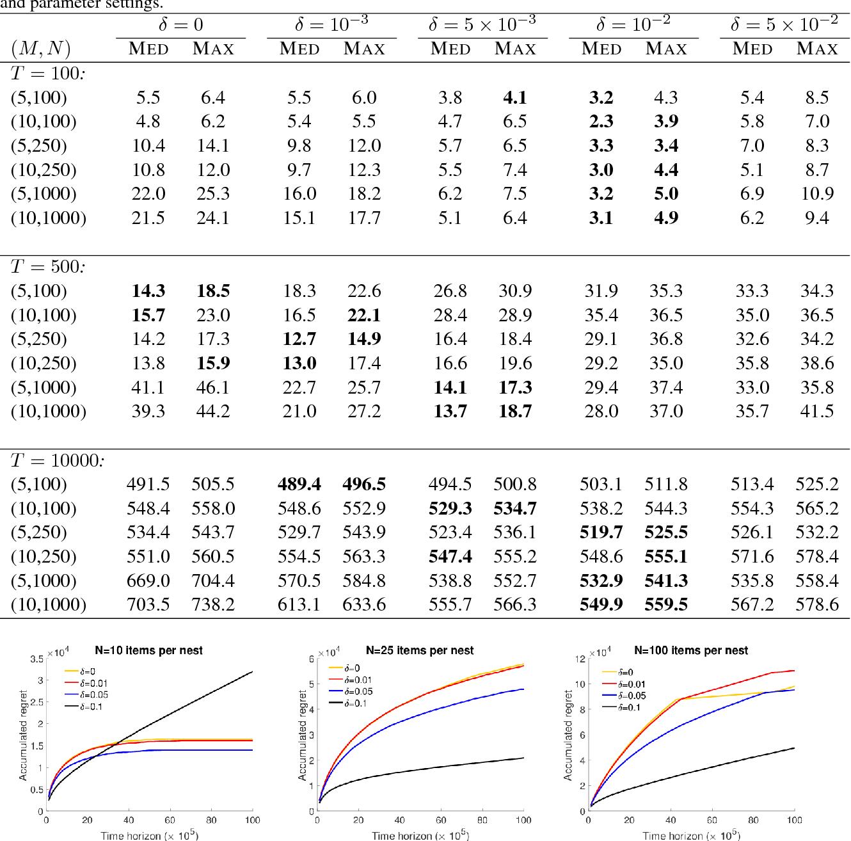 Figure 1 for Dynamic Assortment Selection under the Nested Logit Models