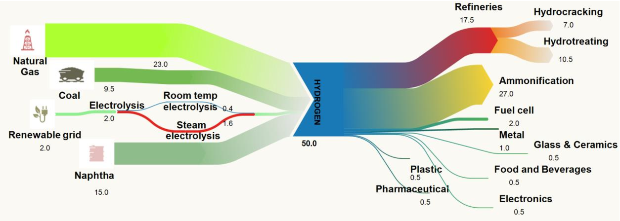 Sankey Diagram Based Insights Into The Hydrogen Economy Of Today