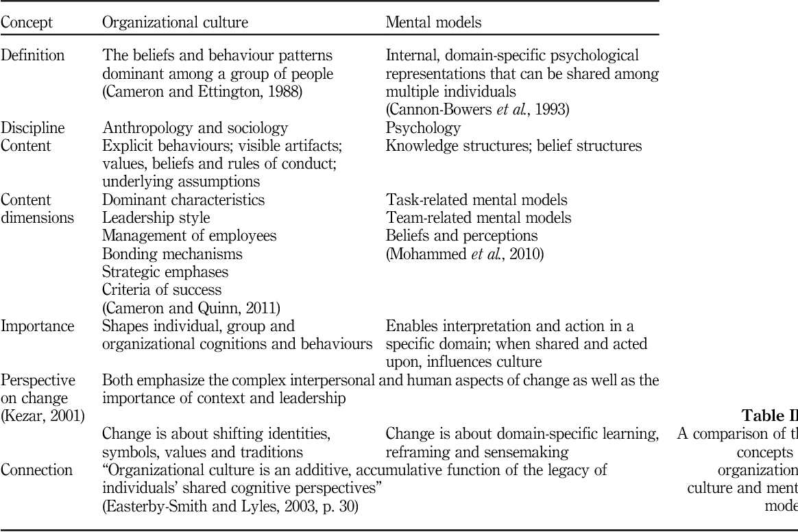 Table Iii From Culture And Cognition In Health Systems Change