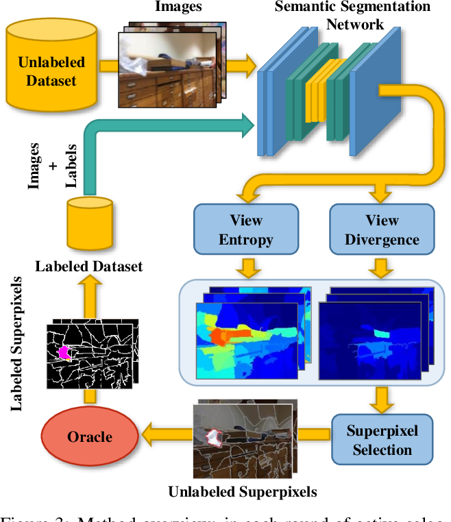 Figure 4 for ViewAL: Active Learning with Viewpoint Entropy for Semantic Segmentation
