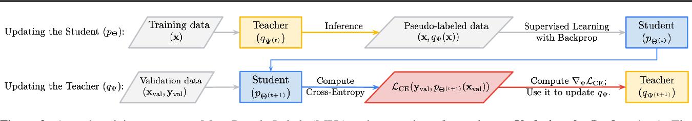Figure 3 for Meta Pseudo Labels