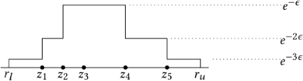 Figure 1 for Differentially Private Simple Linear Regression