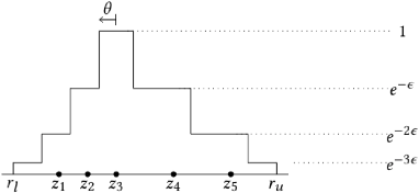 Figure 3 for Differentially Private Simple Linear Regression