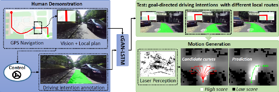 Figure 3 for DeepGoal: Learning to Drive with driving intention from Human Control Demonstration