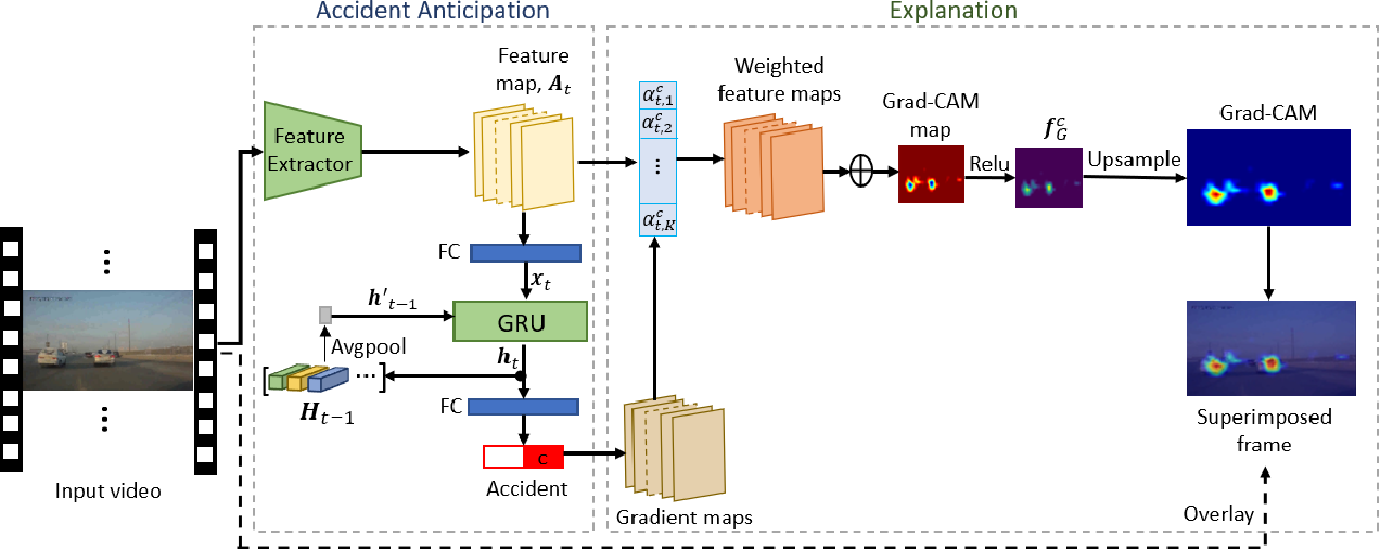 Figure 1 for Towards explainable artificial intelligence (XAI) for early anticipation of traffic accidents