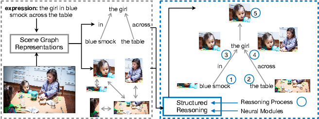 Figure 1 for Graph-Structured Referring Expression Reasoning in The Wild