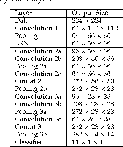 Figure 2 for DeXpression: Deep Convolutional Neural Network for Expression Recognition