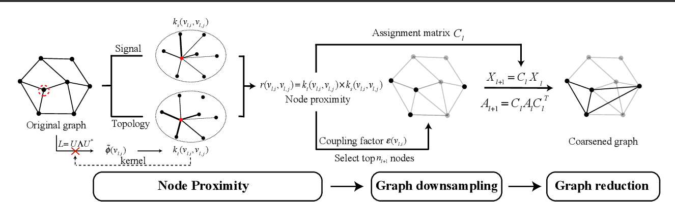 Figure 1 for Graph Pooling with Node Proximity for Hierarchical Representation Learning