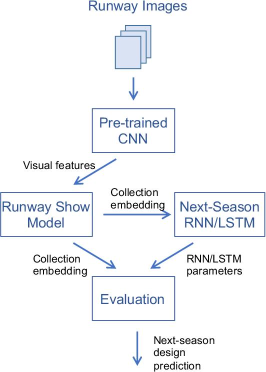 Figure 3 for Predicting Next-Season Designs on High Fashion Runway