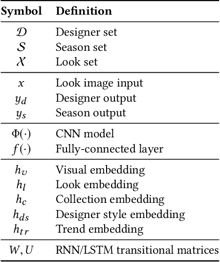 Figure 2 for Predicting Next-Season Designs on High Fashion Runway
