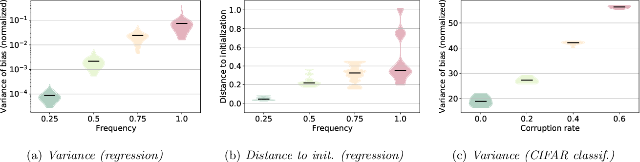Figure 2 for What training reveals about neural network complexity
