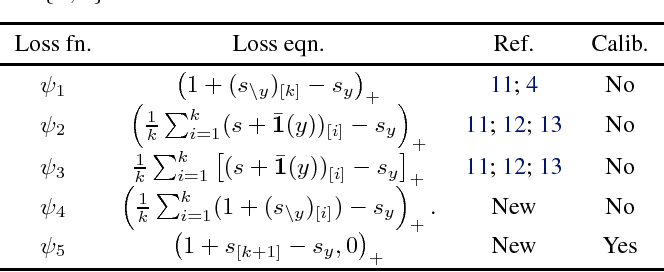 Figure 1 for On the Consistency of Top-k Surrogate Losses