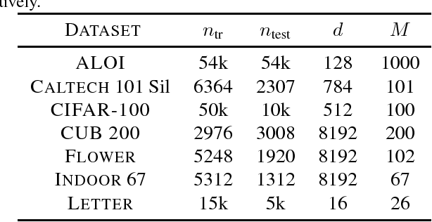 Figure 4 for On the Consistency of Top-k Surrogate Losses