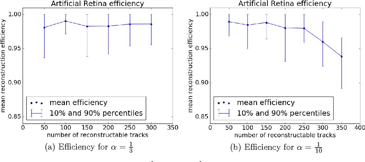 Figure 3 for Numerical optimization for Artificial Retina Algorithm