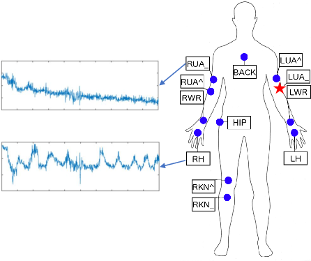 Figure 1 for Deep Transfer Learning for Cross-domain Activity Recognition