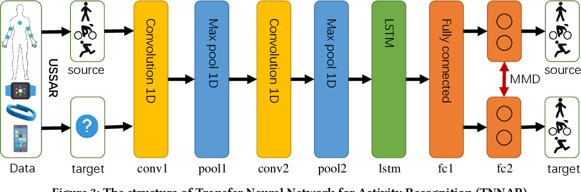Figure 4 for Deep Transfer Learning for Cross-domain Activity Recognition
