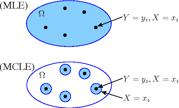 Figure 1 for Joint and conditional estimation of tagging and parsing models