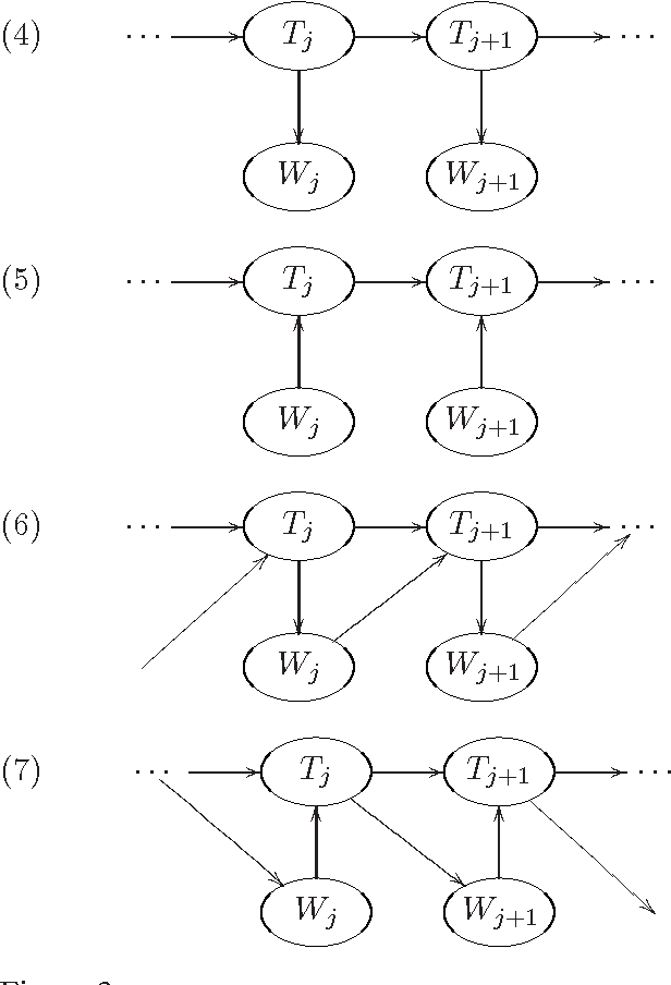 Figure 3 for Joint and conditional estimation of tagging and parsing models