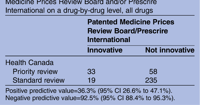 Table 3 from Health Canada's use of its priority review