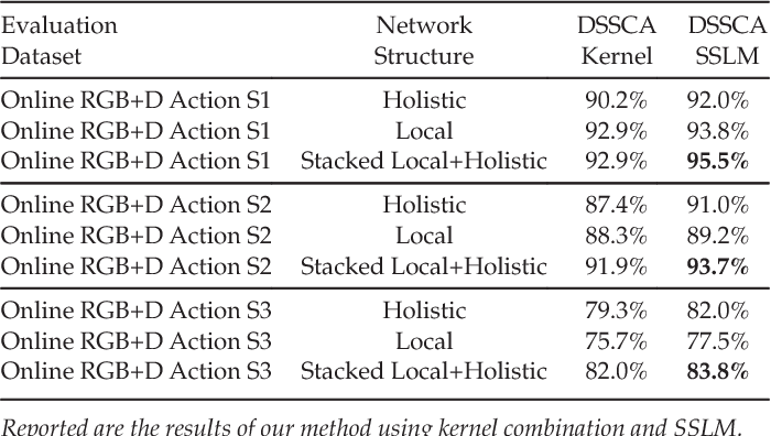 Figure 4 for Deep Multimodal Feature Analysis for Action Recognition in RGB+D Videos