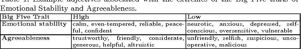 agreeableness example