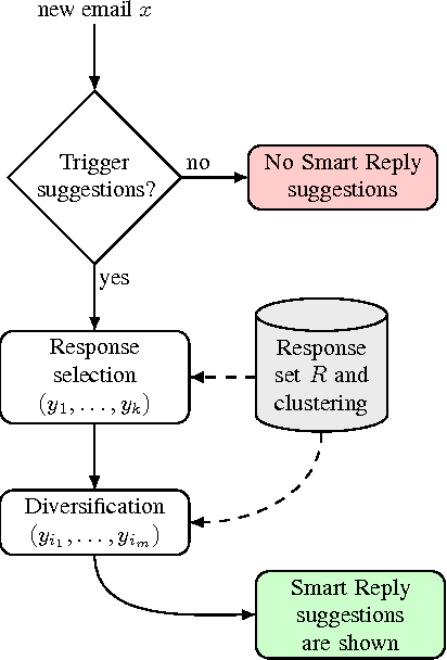 Figure 3 for Efficient Natural Language Response Suggestion for Smart Reply