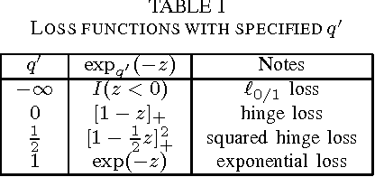 Figure 2 for Nonextensive information theoretical machine