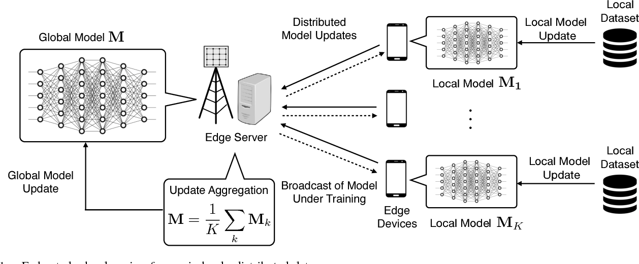 Figure 1 for Broadband Analog Aggregation for Low-Latency Federated Edge Learning (Extended Version)