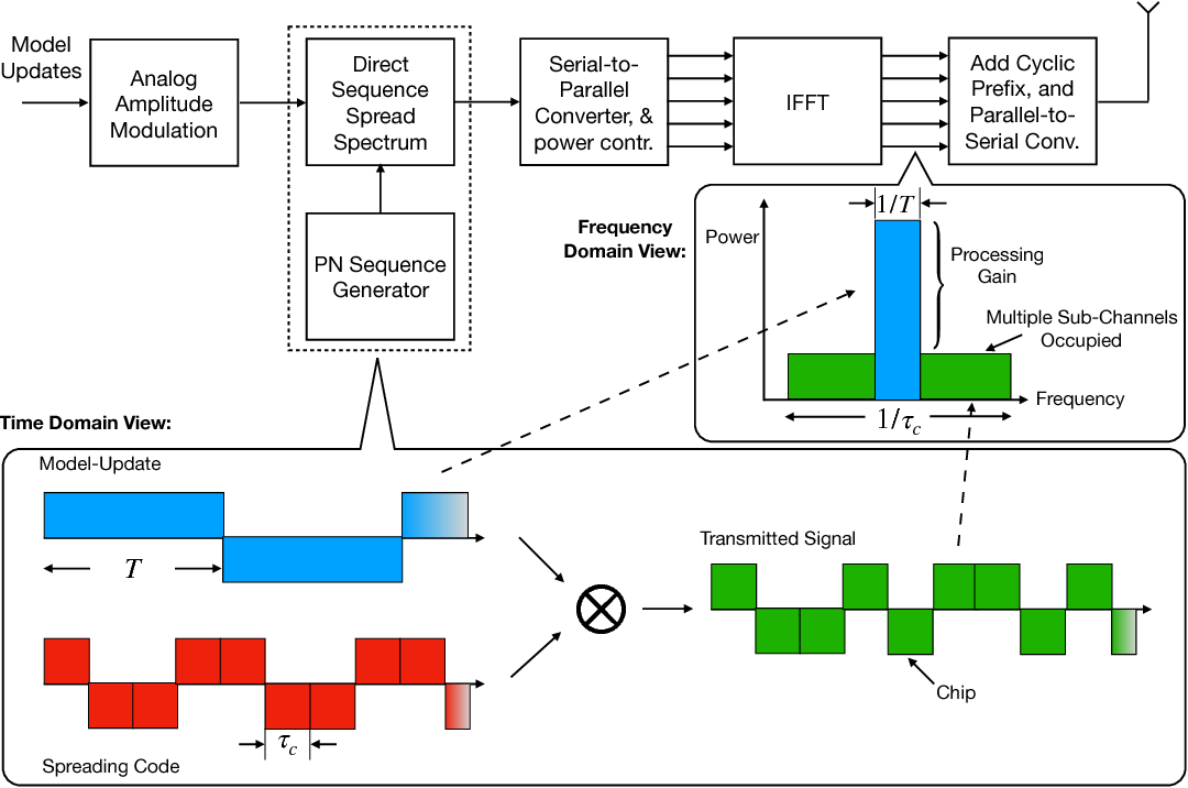 Figure 4 for Broadband Analog Aggregation for Low-Latency Federated Edge Learning (Extended Version)