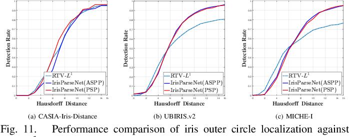 Figure 3 for Joint Iris Segmentation and Localization Using Deep Multi-task Learning Framework