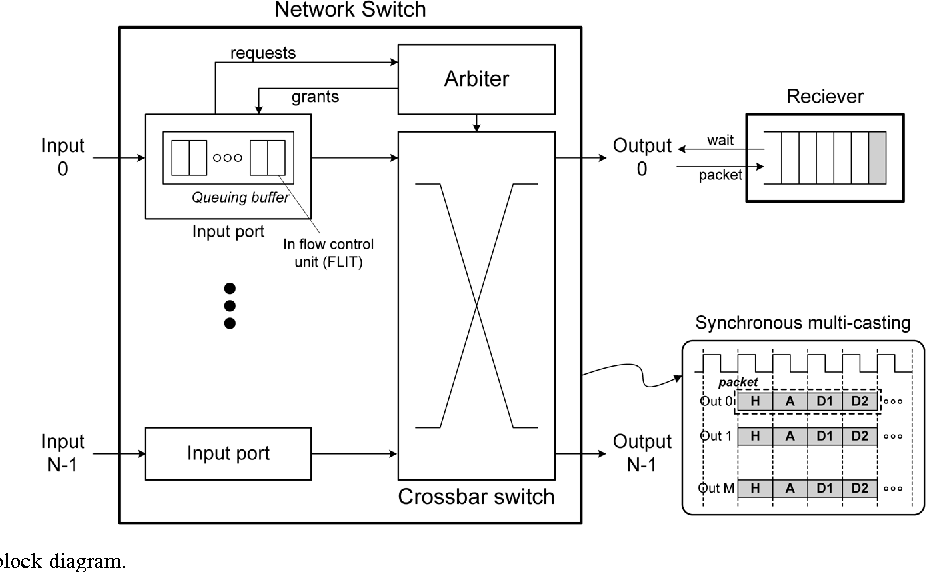 Figure 8 from a 1184 gbs multi casting network on chip with network switch block diagram ccuart Choice Image