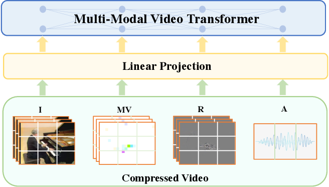 Figure 1 for MM-ViT: Multi-Modal Video Transformer for Compressed Video Action Recognition