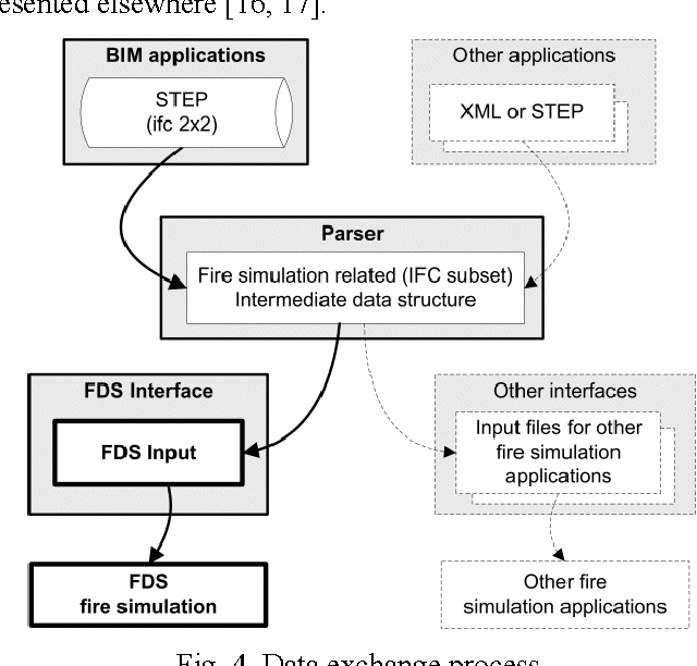 PDF] Sharing Building Information using the IFC Data Model