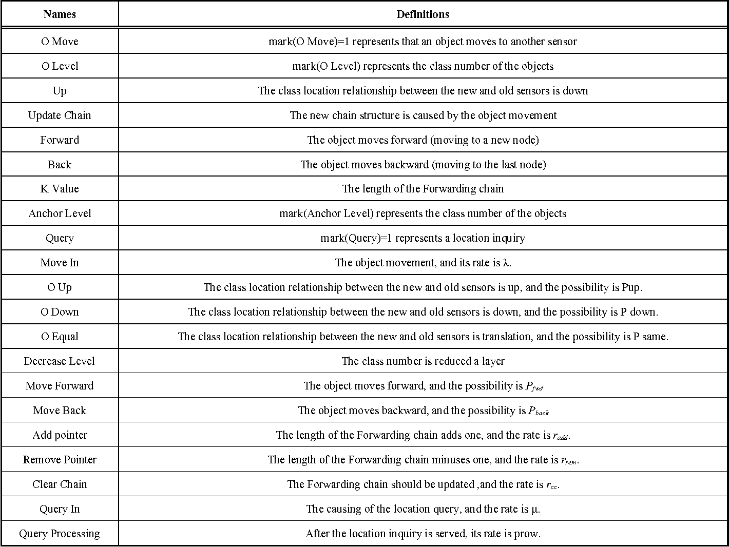 Table 1. The definition of the place and the transition in the SPN model.