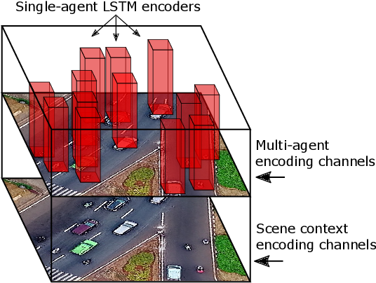 Figure 1 for Multi-Agent Tensor Fusion for Contextual Trajectory Prediction