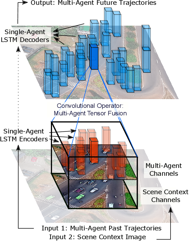 Figure 3 for Multi-Agent Tensor Fusion for Contextual Trajectory Prediction