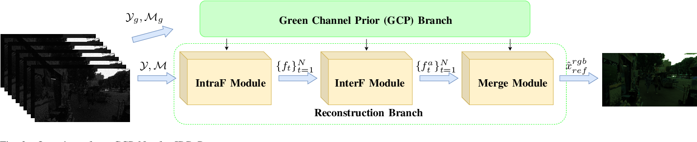 Figure 4 for Joint Denoising and Demosaicking with Green Channel Prior for Real-world Burst Images