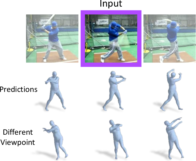 Figure 1 for Learning 3D Human Dynamics from Video
