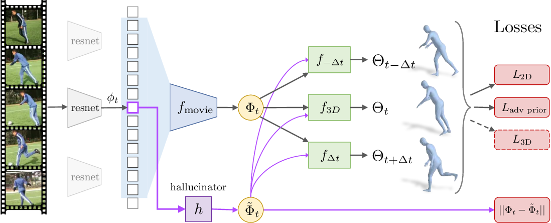 Figure 3 for Learning 3D Human Dynamics from Video