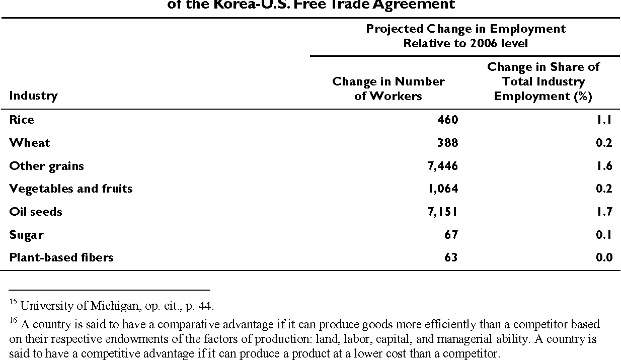 Table 3 From U S South Korea Free Trade Agreement And Potential