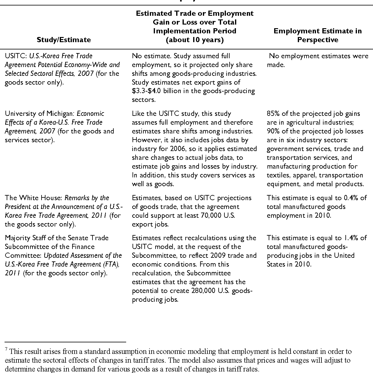 Table 1 From U S South Korea Free Trade Agreement And Potential